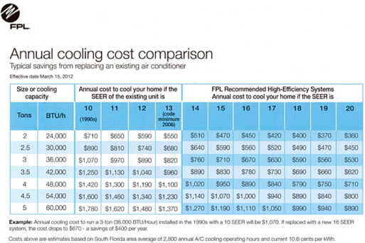 FPL Annual cooling cost comparison. Example: Annual cooling cost to run a 3-ton installed in the 1990s with a 10 SEER will be $1070. If replaced with a new 16 SEER system, the cost drops to $670 - a savings of $400 per year.